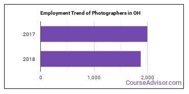 Photographers in OH Employment Trend