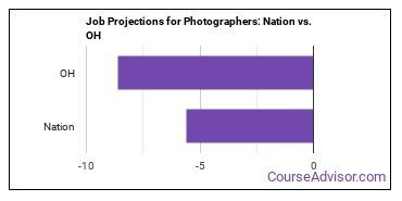 Job Projections for Photographers: Nation vs. OH