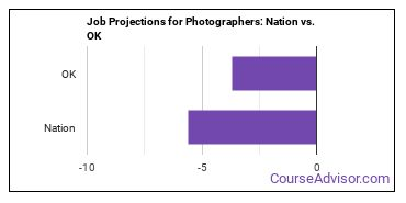 Job Projections for Photographers: Nation vs. OK