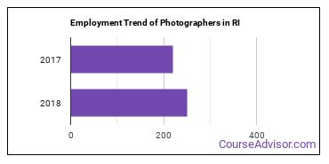 Photographers in RI Employment Trend