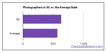 Photographers in SC vs. the Average State