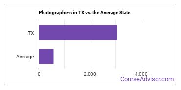 Photographers in TX vs. the Average State