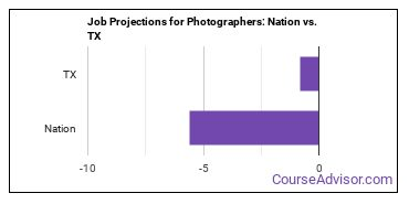 Job Projections for Photographers: Nation vs. TX