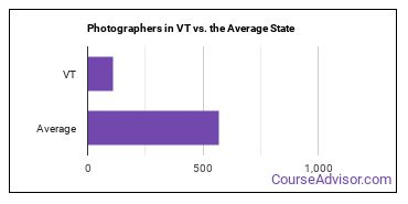Photographers in VT vs. the Average State