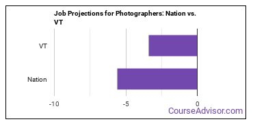 Job Projections for Photographers: Nation vs. VT