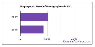 Photographers in VA Employment Trend