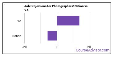 Job Projections for Photographers: Nation vs. VA