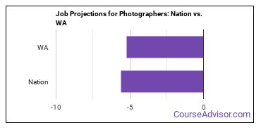 Job Projections for Photographers: Nation vs. WA