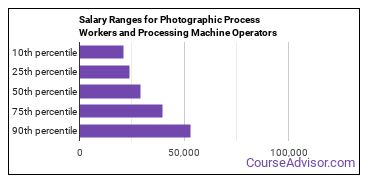 Salary Ranges for Photographic Process Workers and Processing Machine Operators