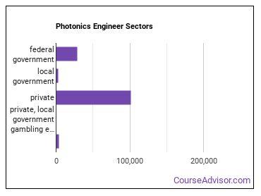 Photonics Engineer Sectors