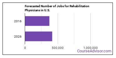 Forecasted Number of Jobs for Rehabilitation Physicians in U.S.