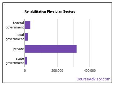 Rehabilitation Physician Sectors