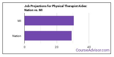 Job Projections for Physical Therapist Aides: Nation vs. MI