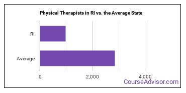 Physical Therapists in RI vs. the Average State