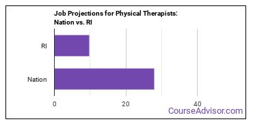 Job Projections for Physical Therapists: Nation vs. RI