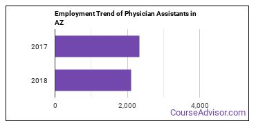 Physician Assistants in AZ Employment Trend