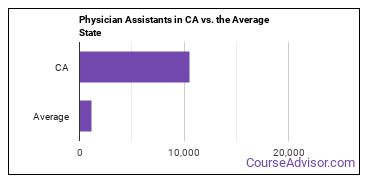 Physician Assistants in CA vs. the Average State