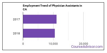 Physician Assistants in CA Employment Trend