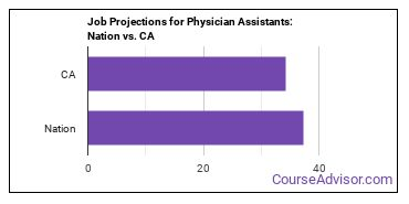 Job Projections for Physician Assistants: Nation vs. CA