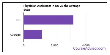 Physician Assistants in CO vs. the Average State