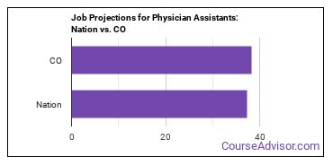 Job Projections for Physician Assistants: Nation vs. CO