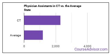 Physician Assistants in CT vs. the Average State