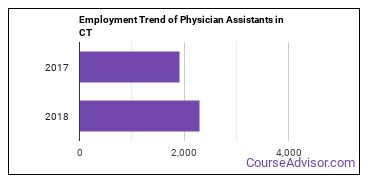 Physician Assistants in CT Employment Trend