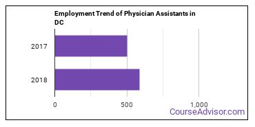Physician Assistants in DC Employment Trend