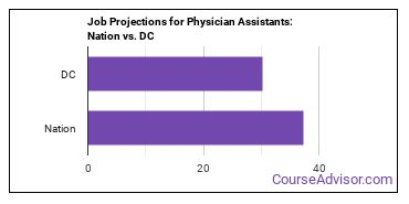 Job Projections for Physician Assistants: Nation vs. DC
