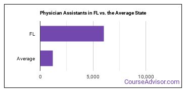 Physician Assistants in FL vs. the Average State