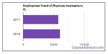 Physician Assistants in FL Employment Trend