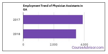 Physician Assistants in GA Employment Trend