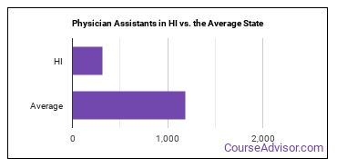 Physician Assistants in HI vs. the Average State