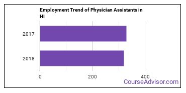 Physician Assistants in HI Employment Trend
