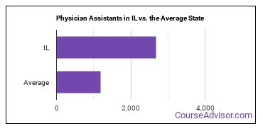 Physician Assistants in IL vs. the Average State