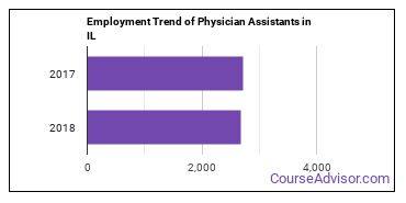 Physician Assistants in IL Employment Trend