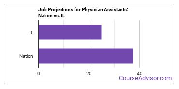 Job Projections for Physician Assistants: Nation vs. IL