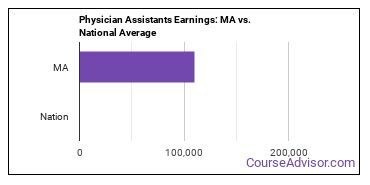 Physician Assistants Earnings: MA vs. National Average