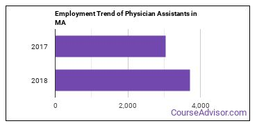 Physician Assistants in MA Employment Trend