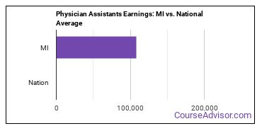 Physician Assistants Earnings: MI vs. National Average
