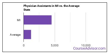 Physician Assistants in MI vs. the Average State