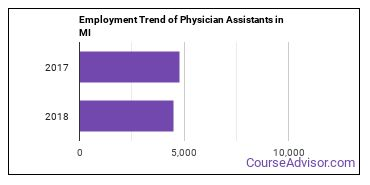Physician Assistants in MI Employment Trend