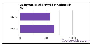 Physician Assistants in NV Employment Trend