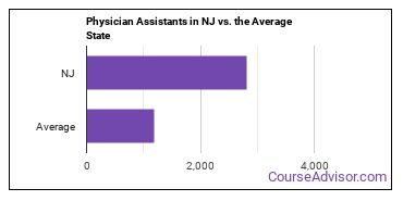 Physician Assistants in NJ vs. the Average State