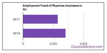 Physician Assistants in NJ Employment Trend