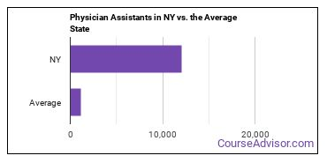 Physician Assistants in NY vs. the Average State
