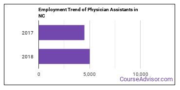 Physician Assistants in NC Employment Trend