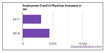 Physician Assistants in OH Employment Trend