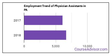 Physician Assistants in PA Employment Trend