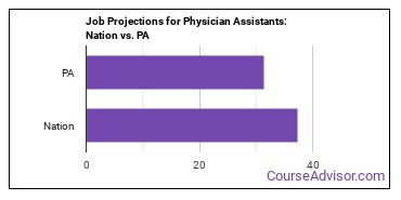 Job Projections for Physician Assistants: Nation vs. PA